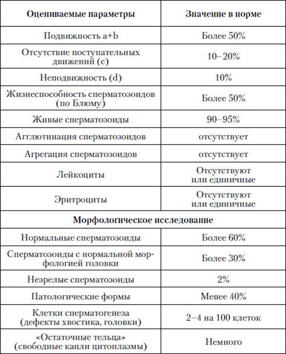 Параметры нормальной спермограммы
