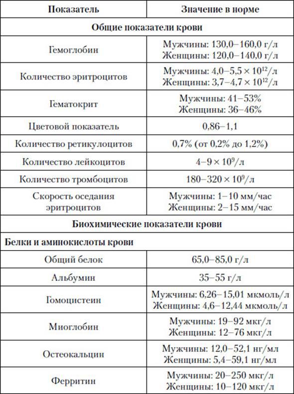основные показатели характеризующие систему крови